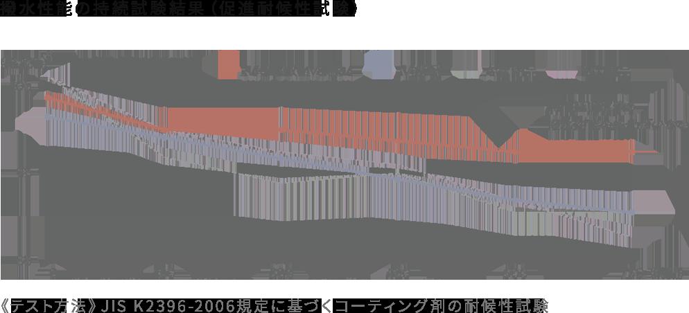 撥水性能の持続試験結果(促進耐候性試験)《テスト方法》JIS K2396-2006規定に基づくコーティング剤の耐候性試験